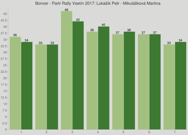 Bonver - Partr Rally Vsetín 2017: Lukašík Petr - Mikulášková Martina