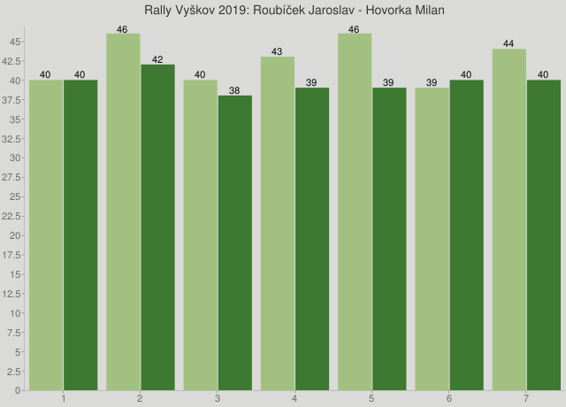Rally Vyškov 2019: Roubíček Jaroslav - Hovorka Milan