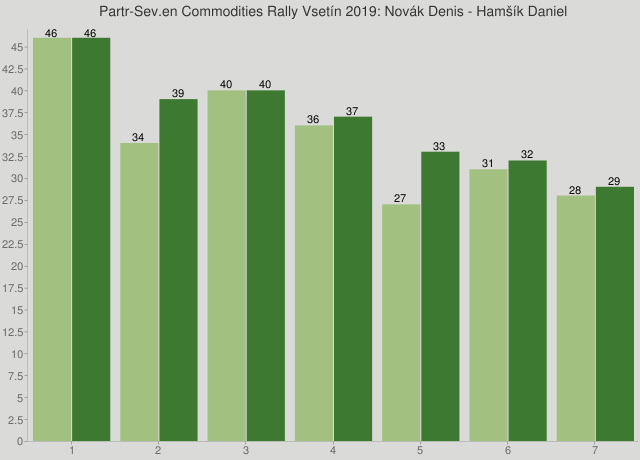 Partr-Sev.en Commodities Rally Vsetín 2019: Novák Denis - Hamšík Daniel