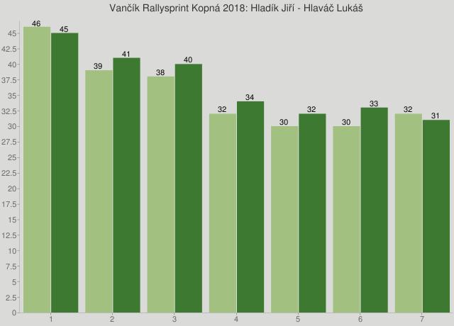 Vančík Rallysprint Kopná 2018: Hladík Jiří - Hlaváč Lukáš