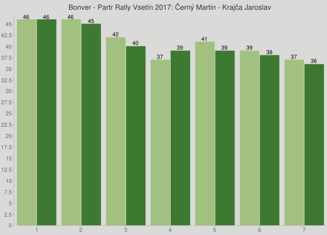 Bonver - Partr Rally Vsetín 2017: Černý Martin - Krajča Jaroslav