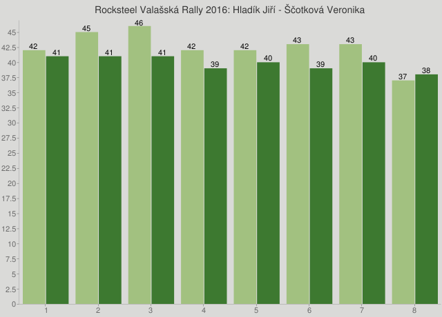 Rocksteel Valašská Rally 2016: Hladík Jiří - Ščotková Veronika