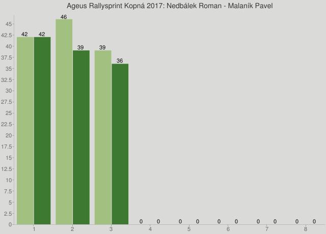 Ageus Rallysprint Kopná 2017: Nedbálek Roman - Malaník Pavel
