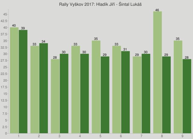 Rally Vyškov 2017: Hladík Jiří - Šintal Lukáš