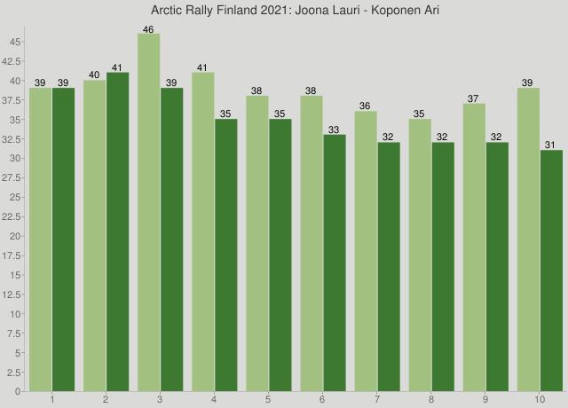 Arctic Rally Finland 2021: Joona Lauri - Koponen Ari