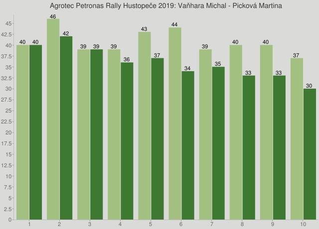 Agrotec Petronas Rally Hustopeče 2019: Vaňhara Michal - Picková Martina
