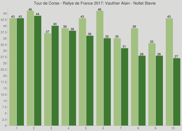 Tour de Corse - Rallye de France 2017: Vauthier Alain - Nollet Stevie