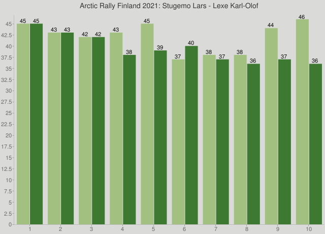 Arctic Rally Finland 2021: Stugemo Lars - Lexe Karl-Olof
