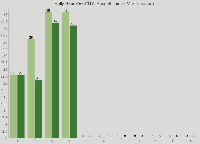Rally Rzeszów 2017: Rossetti Luca - Mori Eleonora