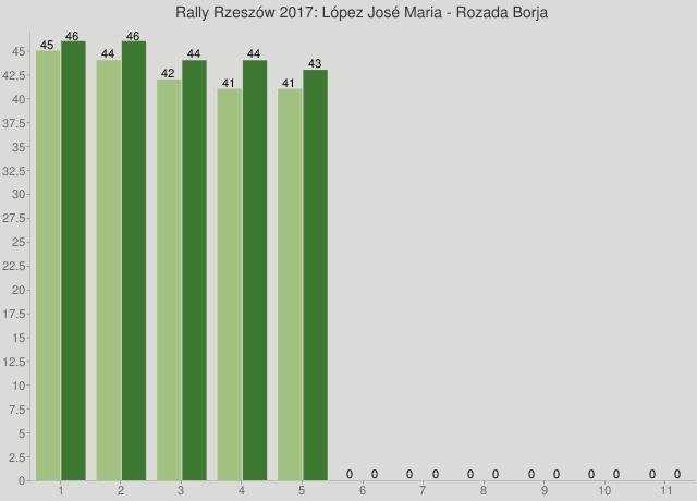 Rally Rzeszów 2017: López José Maria - Rozada Borja
