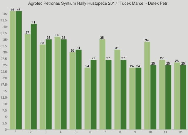 Agrotec Petronas Syntium Rally Hustopeče 2017: Tuček Marcel - Dufek Petr