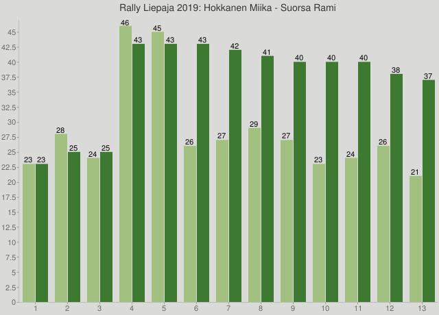 Rally Liepaja 2019: Hokkanen Miika - Suorsa Rami