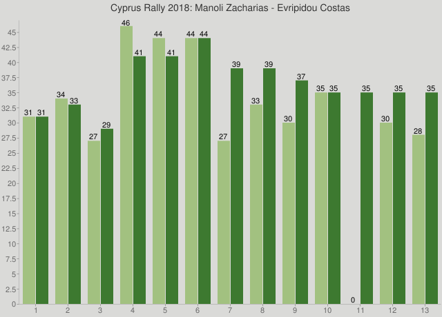 Cyprus Rally 2018: Manoli Zacharias - Evripidou Costas