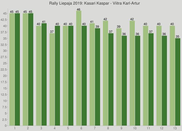 Rally Liepaja 2019: Kasari Kaspar - Viitra Karl-Artur