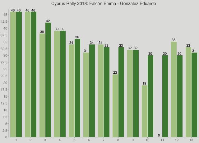 Cyprus Rally 2018: Falcón Emma - Gonzalez Eduardo