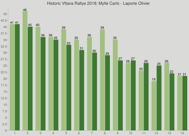 Historic Vltava Rallye 2018: Mylle Carlo - Laporte Olivier