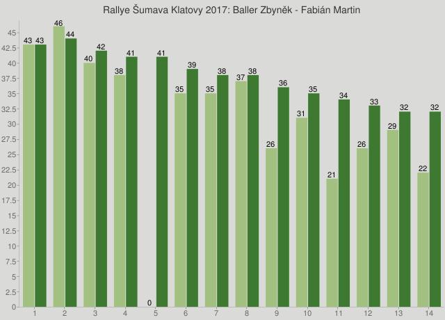 Rallye Šumava Klatovy 2017: Baller Zbyněk - Fabián Martin
