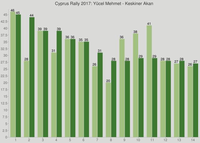 Cyprus Rally 2017: Yücel Mehmet - Keskiner Akan