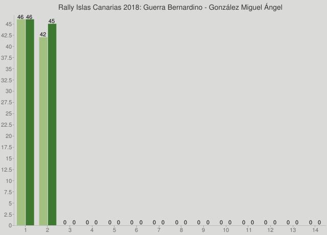 Rally Islas Canarias 2018: Guerra Bernardino - González Miguel Ángel