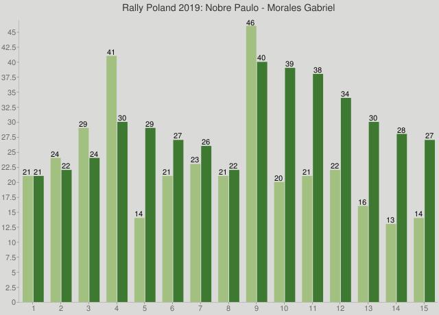 Rally Poland 2019: Nobre Paulo - Morales Gabriel