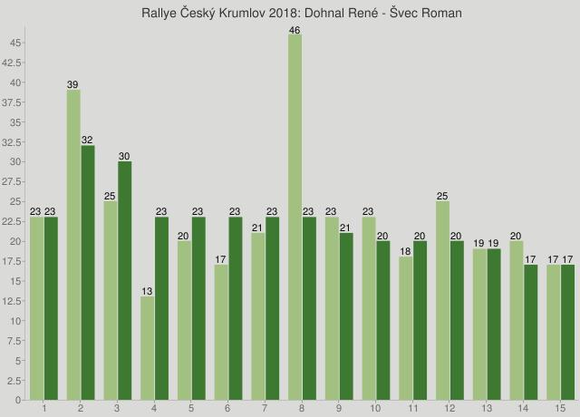 Rallye Český Krumlov 2018: Dohnal René - Švec Roman