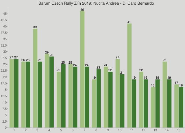 Barum Czech Rally Zlín 2019: Nucita Andrea - Di Caro Bernardo