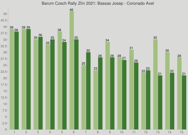Barum Czech Rally Zlín 2021: Bassas Josep - Coronado Axel