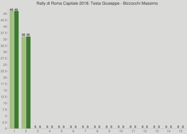 Rally di Roma Capitale 2018: Testa Giuseppe - Bizzocchi Massimo