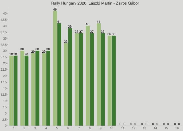 Rally Hungary 2020: László Martin - Zsiros Gábor