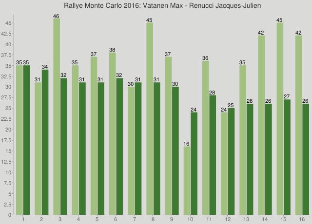 Rallye Monte Carlo 2016: Vatanen Max - Renucci Jacques-Julien
