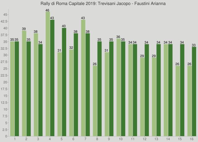 Rally di Roma Capitale 2019: Trevisani Jacopo - Faustini Arianna