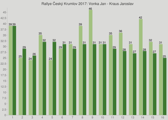 Rallye Český Krumlov 2017: Vonka Jan - Kraus Jaroslav
