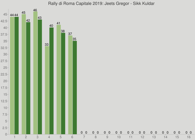 Rally di Roma Capitale 2019: Jeets Gregor - Sikk Kuldar