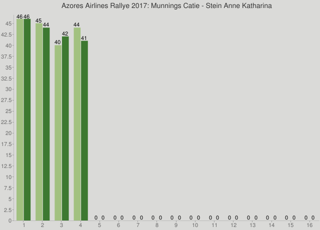 Azores Airlines Rallye 2017: Munnings Catie - Stein Anne Katharina