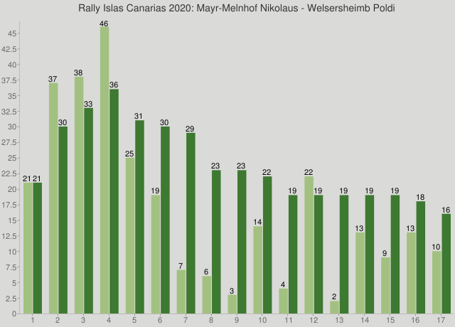 Rally Islas Canarias 2020: Mayr-Melnhof Nikolaus - Welsersheimb Poldi