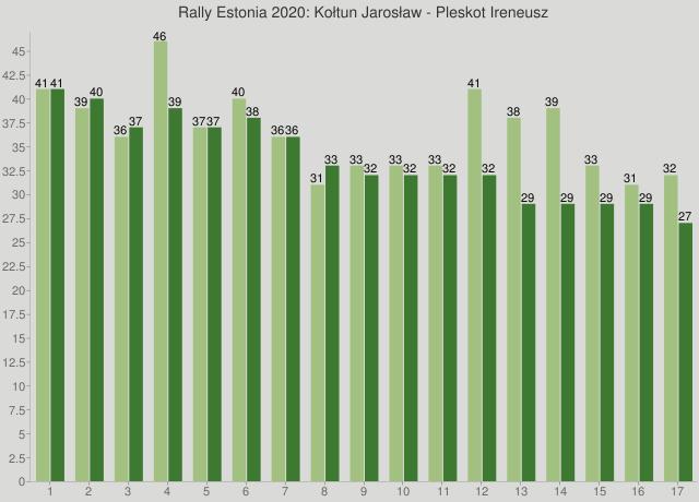 Rally Estonia 2020: Kołtun Jarosław - Pleskot Ireneusz