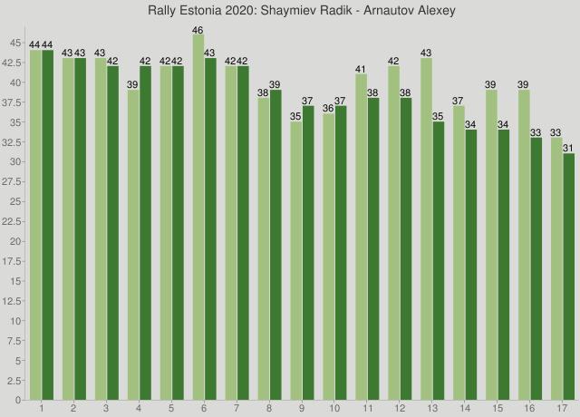 Rally Estonia 2020: Shaymiev Radik - Arnautov Alexey