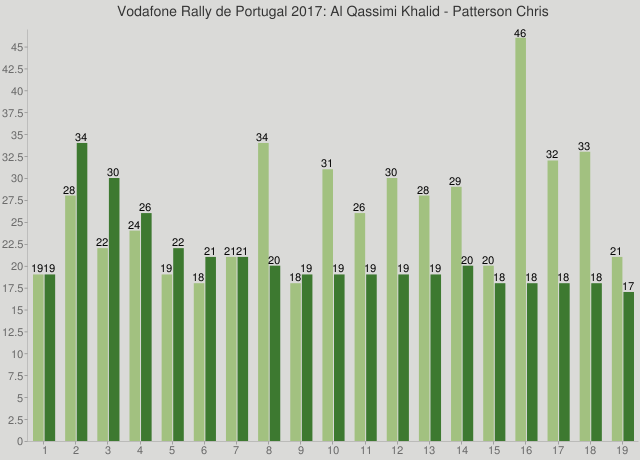 Vodafone Rally de Portugal 2017: Al Qassimi Khalid - Patterson Chris