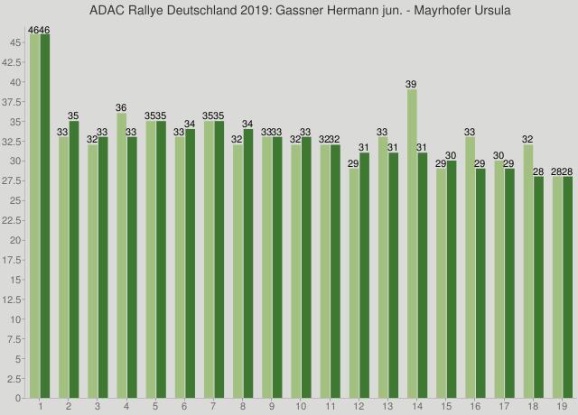 ADAC Rallye Deutschland 2019: Gassner Hermann jun. - Mayrhofer Ursula