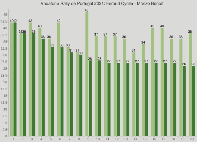 Vodafone Rally de Portugal 2021: Feraud Cyrille - Manzo Benoît