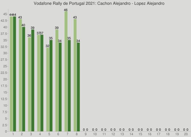 Vodafone Rally de Portugal 2021: Cachon Alejandro - Lopez Alejandro