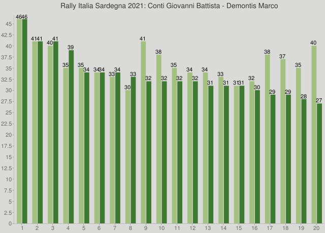 Rally Italia Sardegna 2021: Conti Giovanni Battista - Demontis Marco