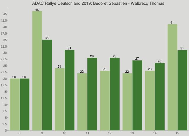 ADAC Rallye Deutschland 2019: Bedoret Sebastien - Walbrecq Thomas