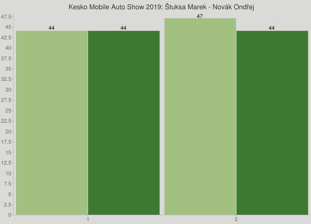 Kesko Mobile Auto Show 2019: Štuksa Marek - Novák Ondřej