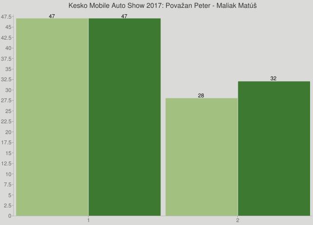 Kesko Mobile Auto Show 2017: Považan Peter - Maliak Matúš