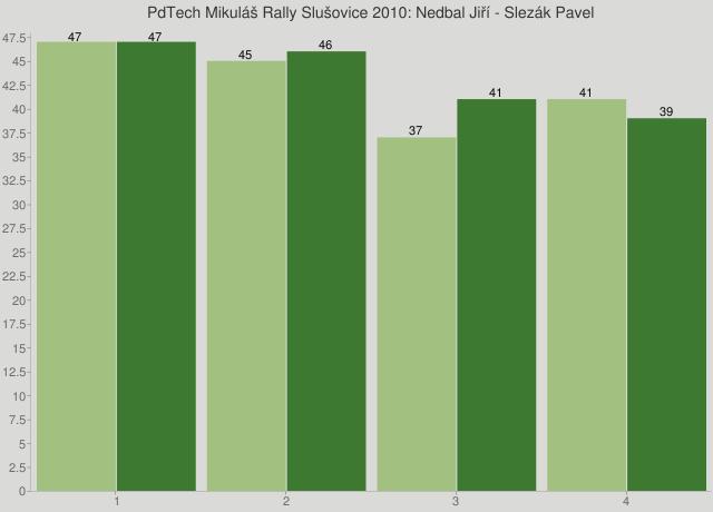 PdTech Mikuláš Rally Slušovice 2010: Nedbal Jiří - Slezák Pavel