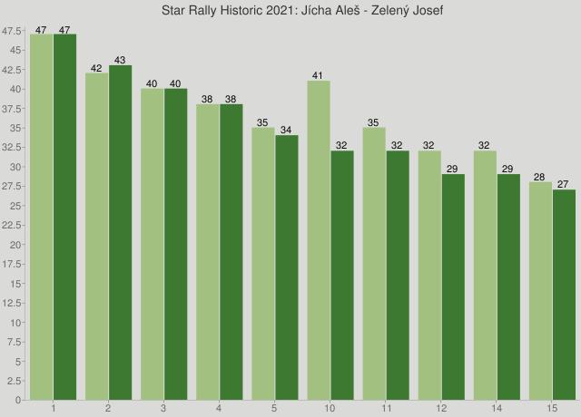 Star Rally Historic 2021: Jícha Aleš - Zelený Josef