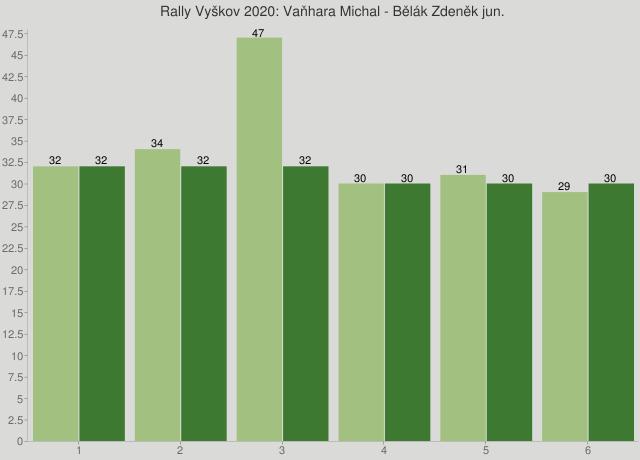 Rally Vyškov 2020: Vaňhara Michal - Bělák Zdeněk jun.