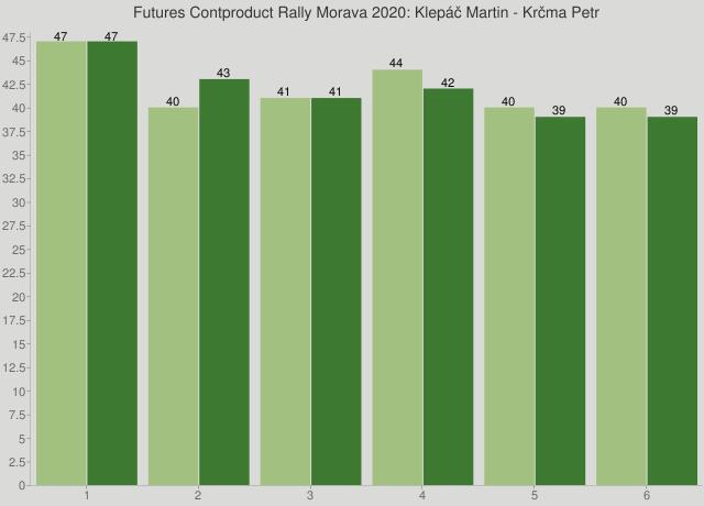 Futures Contproduct Rally Morava 2020: Klepáč Martin - Krčma Petr