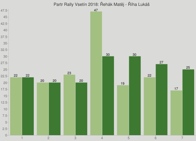 Partr Rally Vsetín 2018: Řehák Matěj - Říha Lukáš